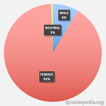 The Exceptions: European Male Names Ending in A – namepedia
